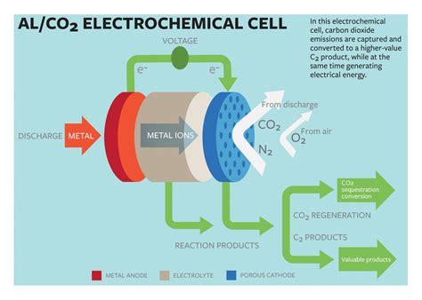Cornell scientists convert carbon dioxide, create ...