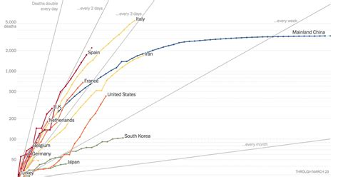 Coronavirus Deaths by U.S. State and Country Over Time ...