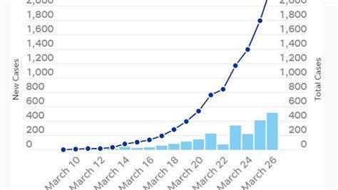 Coronavirus in Louisiana: See how many cases are confirmed ...