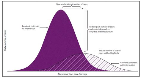 Coronavirus: What does it mean to 'flatten the curve ...