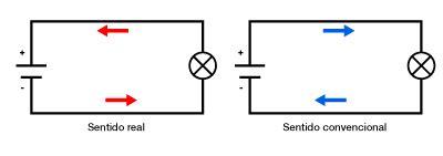 Corrente Elétrica   ENGCOMP