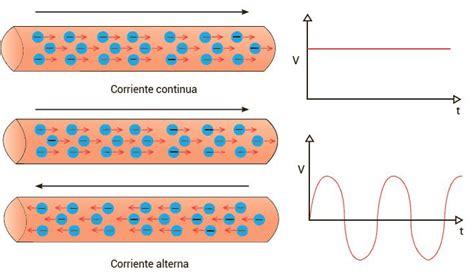 Corriente Eléctrica | Flujo de electrones + Flujo de ...