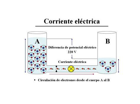 Corriente electrica | Se ve un dibujo en el que se ...