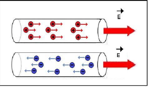 Corriente y circuitos eléctricos