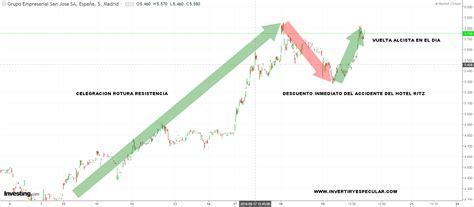 Cosas que solo son posibles en Bolsa   invertiryespecular ...