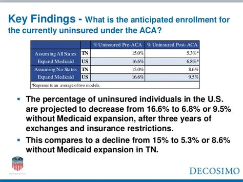 Cost of the Future Newly Insured Under the Affordable Care ...