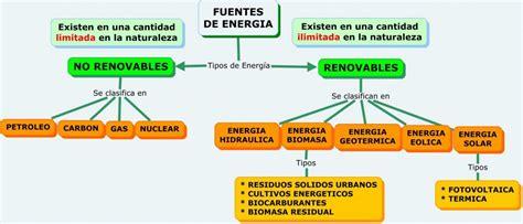 COSTE DE LAS DIFERENTES FUENTES DE ENERGÍA