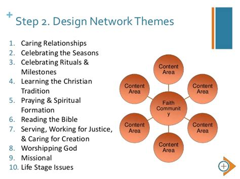 Course 1. Designing a Faith Formation Network