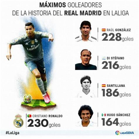 CR7 es el máximo goleador del Madrid en la historia de la ...