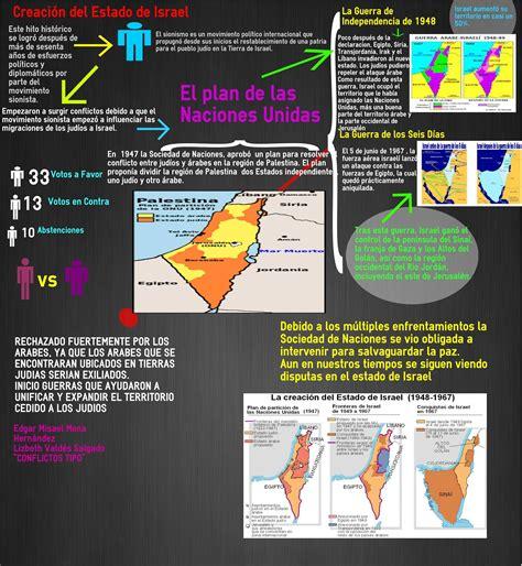 Creación del estado de Israel, ITESM,Campus Hidalgo ...
