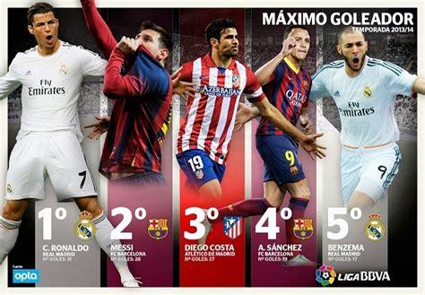 Cristiano Ronaldo goleador Liga Española 2013 2014   Liga ...
