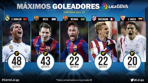 Cristiano Ronaldo, máximo goleador de la Liga BBVA ...
