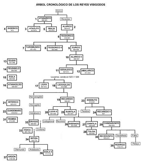 Cronologia de los reyes visigodos | El Reino Visigodo de ...