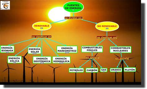 cuaderno de informatica: FUENTES DE ENERGÍA