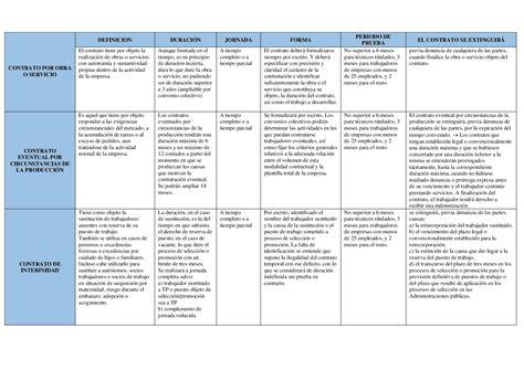 Cuadro Comparativo De Los Diferentes Tipos De Contratos De ...