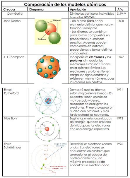 cuadro comparativo de los modelos atomicos, por favor ...