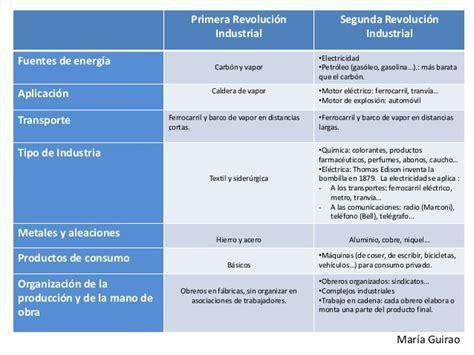 Cuadro comparativo entre revolución industrial y ...