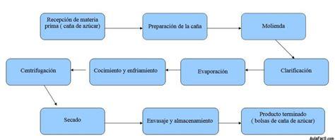 Cuadro de Procesos de la Producción del Azúcar a partir de ...