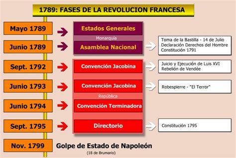 Cuadro Fases de la Revolucion Francesa Etapas Revolucionarias