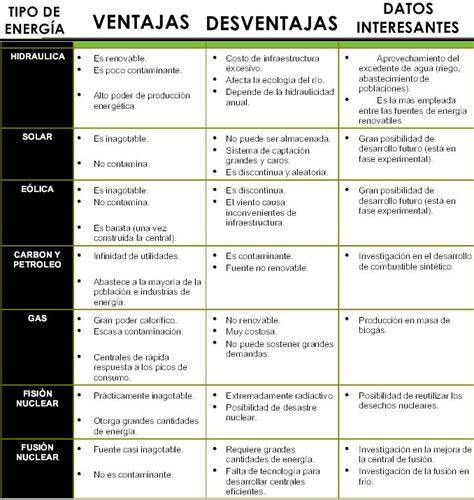 Cuadros Comparativos de Tipos de Energia | Cuadro Comparativo