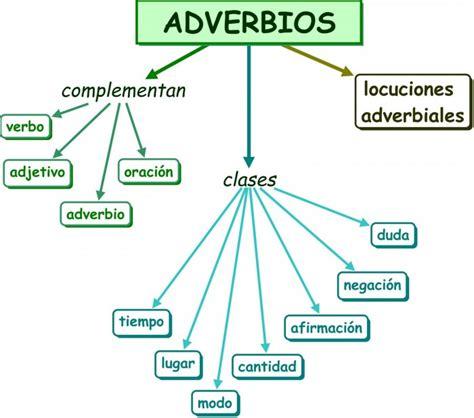 Cuadros sinópticos sobre adverbios y su clasificación ...