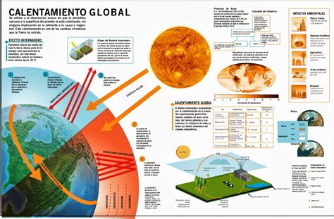 Cuadros sinópticos sobre el calentamiento global y sus ...