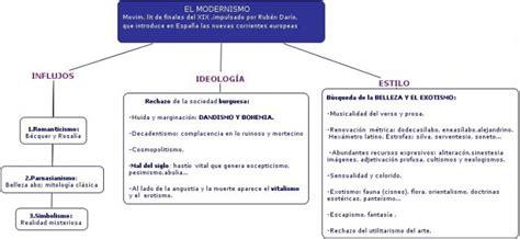 Cuadros sinópticos sobre el Modernismo | Cuadro Comparativo