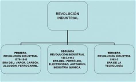 Cuadros sinópticos sobre la Revolución Industrial o ...