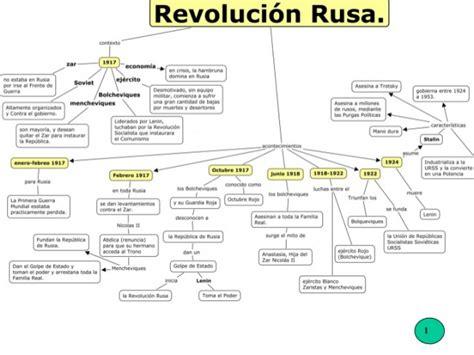 Cuadros sinópticos sobre la Revolución Rusa | Cuadro ...
