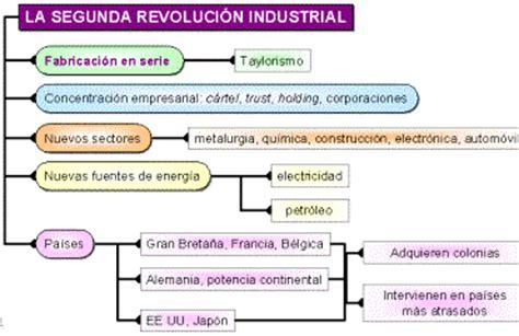 Cuadros sinópticos sobre la segunda revolución industrial ...