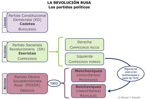 Cuadros sinópticos y comparativos sobre la revolución rusa ...