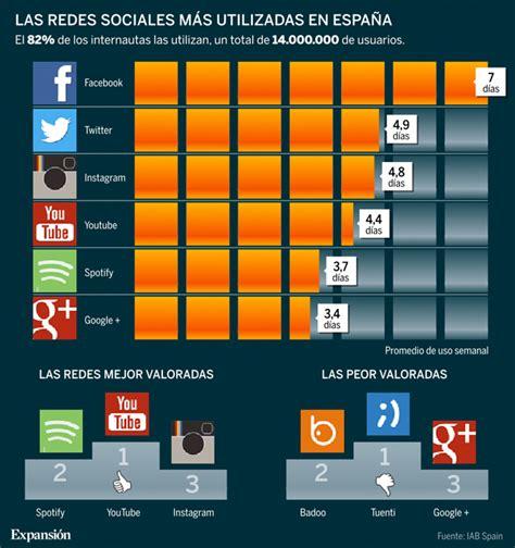 ¿Cuál es la red social más usada por los españoles ...