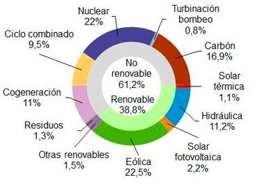 ¿Cuál es la situación de las energías renovables en España ...