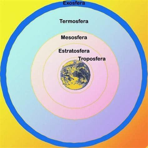 ¿Cuáles son las capas de la atmósfera? ️ » Respuestas.tips