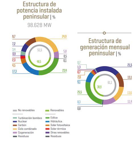 ¿Cuáles son las energías renovables?   Gilabert Miró