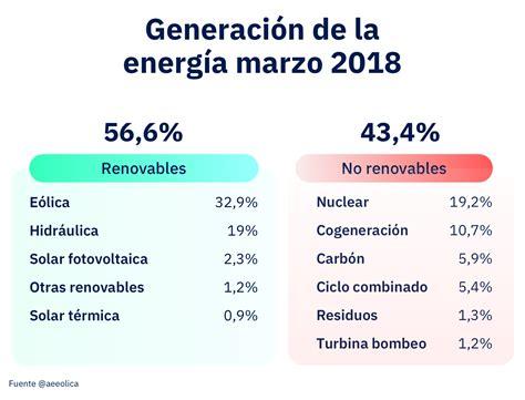 ¿Cuáles Son Las Energías Renovables?   Lucera Energía