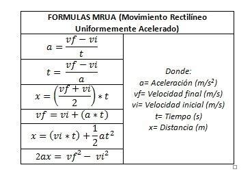 cuales son las formulas del MRUA   Brainly.lat