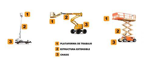 Cuáles son las partes que componen una Plataforma de ...