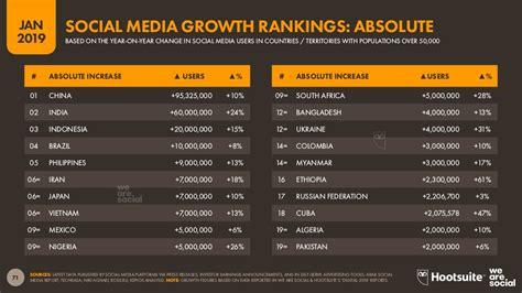 Cuáles son las redes sociales con más usuarios del mundo ...