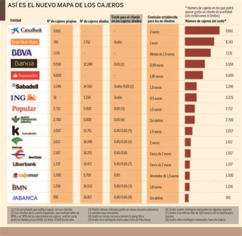 ¿Cuáles son los bancos que ofrecen más cajeros gratis a ...