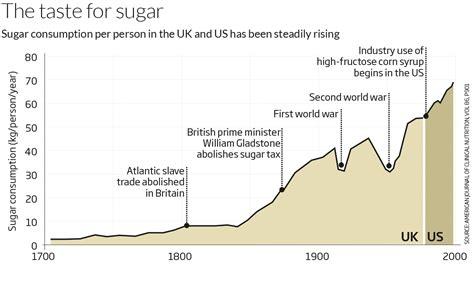 ¿Cuánto azúcar hay en….? – El nutricionista de la General