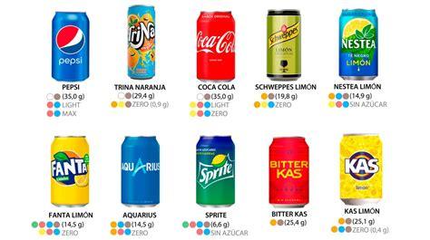 Cuánto azúcar y edulcorantes hay en cada refresco de Coca ...