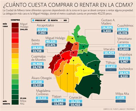 ¿Cuánto cuesta comprar o rentar en la CDMX? | El Economista