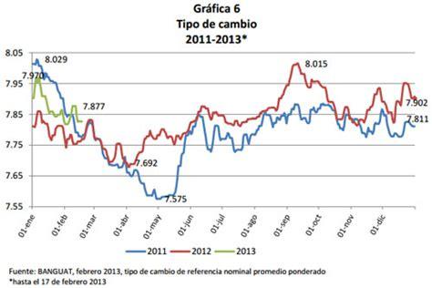 Cuanto Cuesta El Dolar En Guatemala November 2019