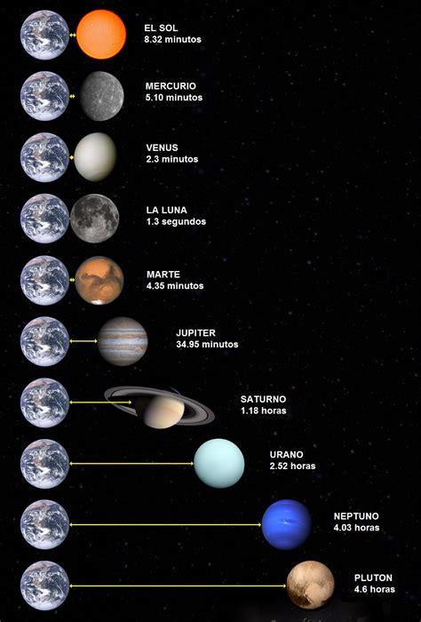 ¿Cuanto tardaríamos en llegar a otros planetas a la ...