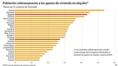 Cuatro de cada diez inquilinos dedican más de un 40% de su ...