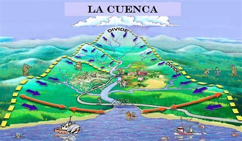 Cuenca Hidrográfica: ¿Qué es?, tipos, importancia y mucho más.