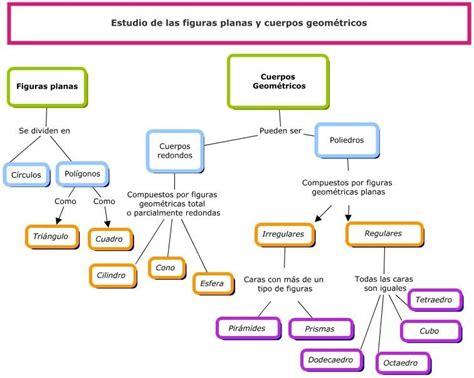 cuerpos geometricos clasificacion   Buscar con Google ...