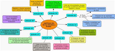 Cultura Universitaria: Mapa conceptual de los capítulos ...