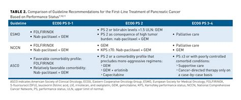 Current Treatment Landscape and Emerging Therapies for ...